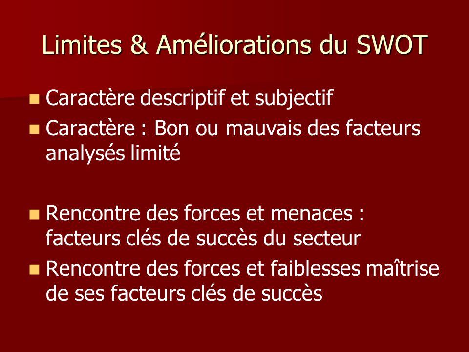 Limites & Améliorations du SWOT