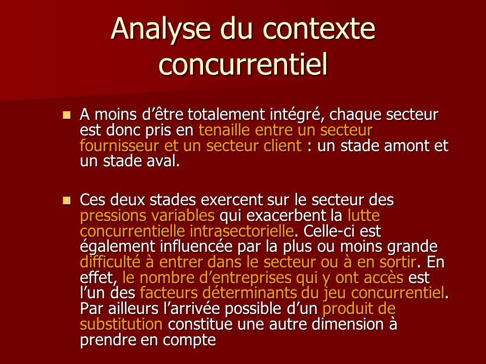 Analyse du contexte concurrentiel