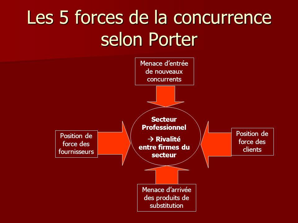 Les 5 forces de la concurrence selon Porter