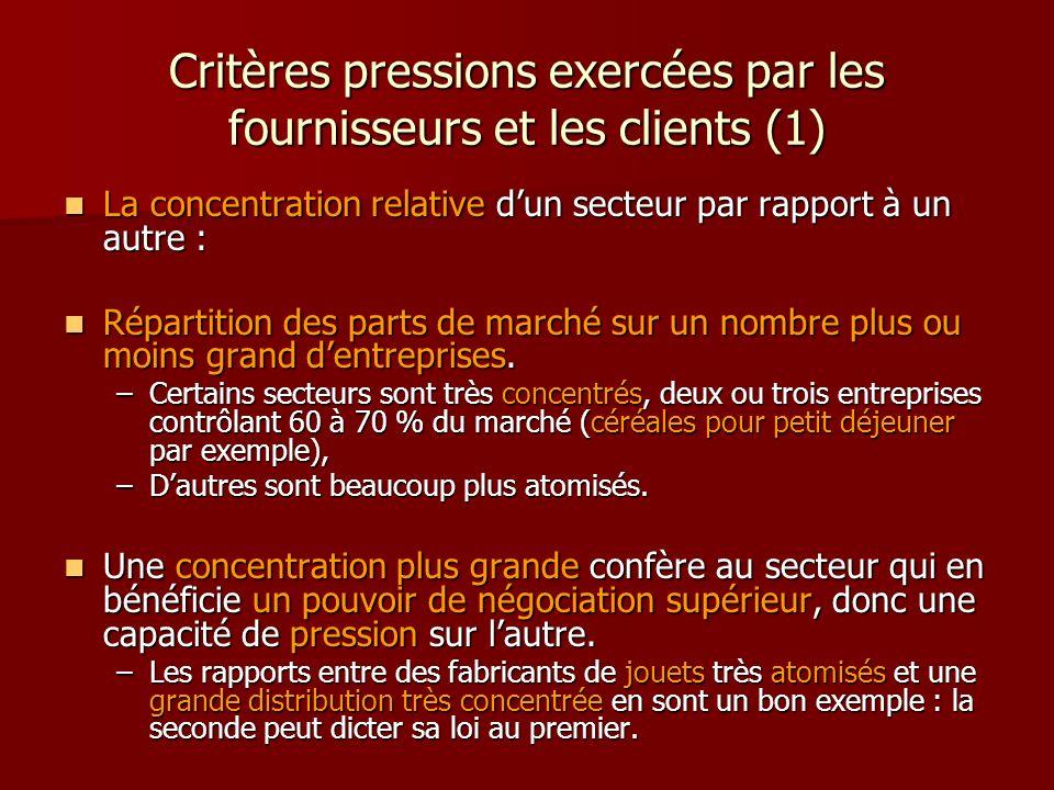 Critères pressions exercées par les fournisseurs et les clients (1)