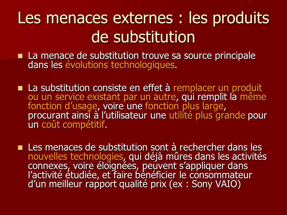 Les menaces externes : les produits de substitution