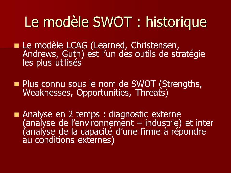 Le modèle SWOT : historique