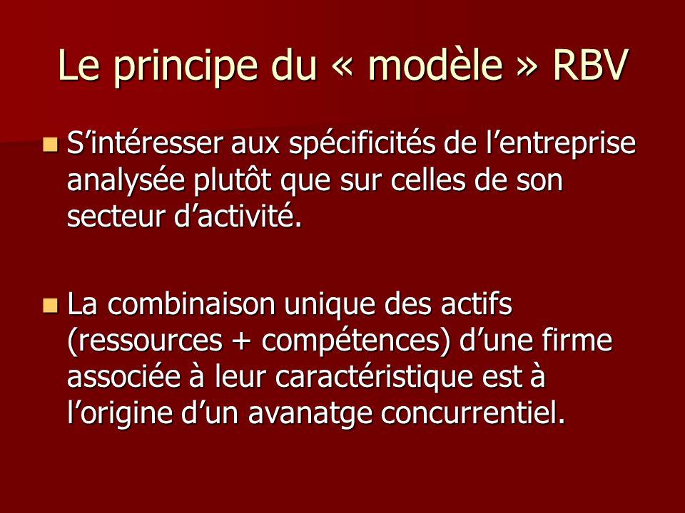 Le principe du « modèle » RBV