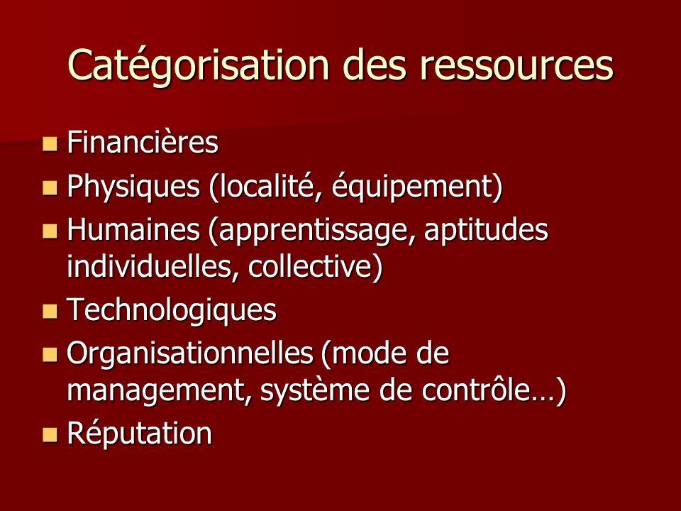 Catégorisation des ressources