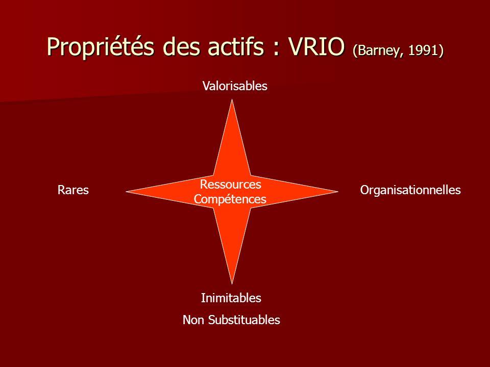 Propriétés des actifs : VRIO (Barney, 1991)