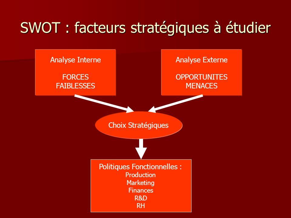 SWOT : facteurs stratégiques à étudier