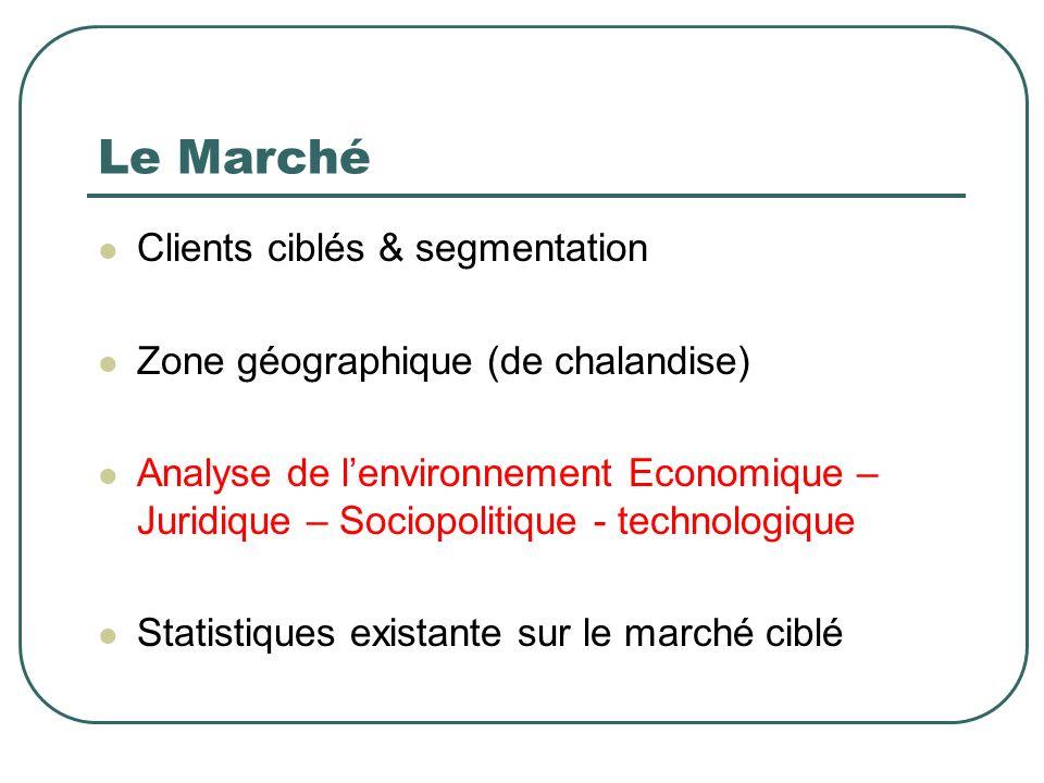 Le Marché Clients ciblés & segmentation