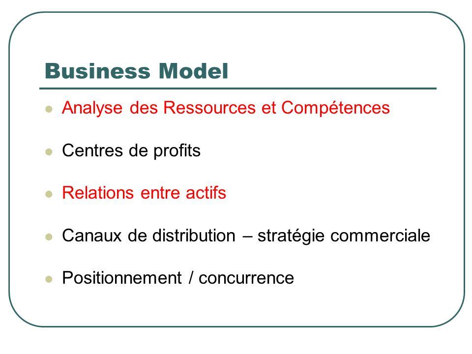 Business Model Analyse des Ressources et Compétences