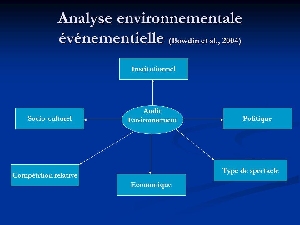 Analyse environnementale événementielle (Bowdin et al., 2004)