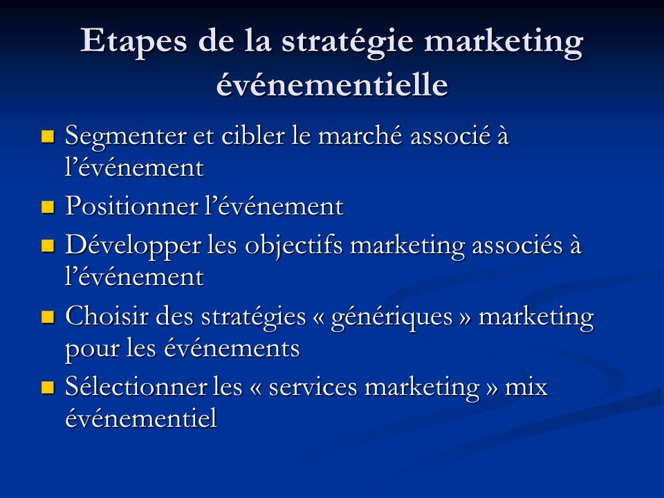 Etapes de la stratégie marketing événementielle