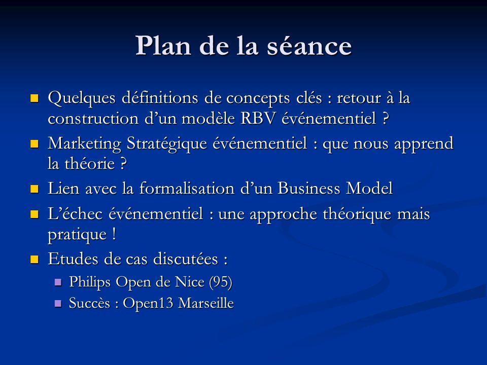 Plan de la séance Quelques définitions de concepts clés : retour à la construction d'un modèle RBV événementiel