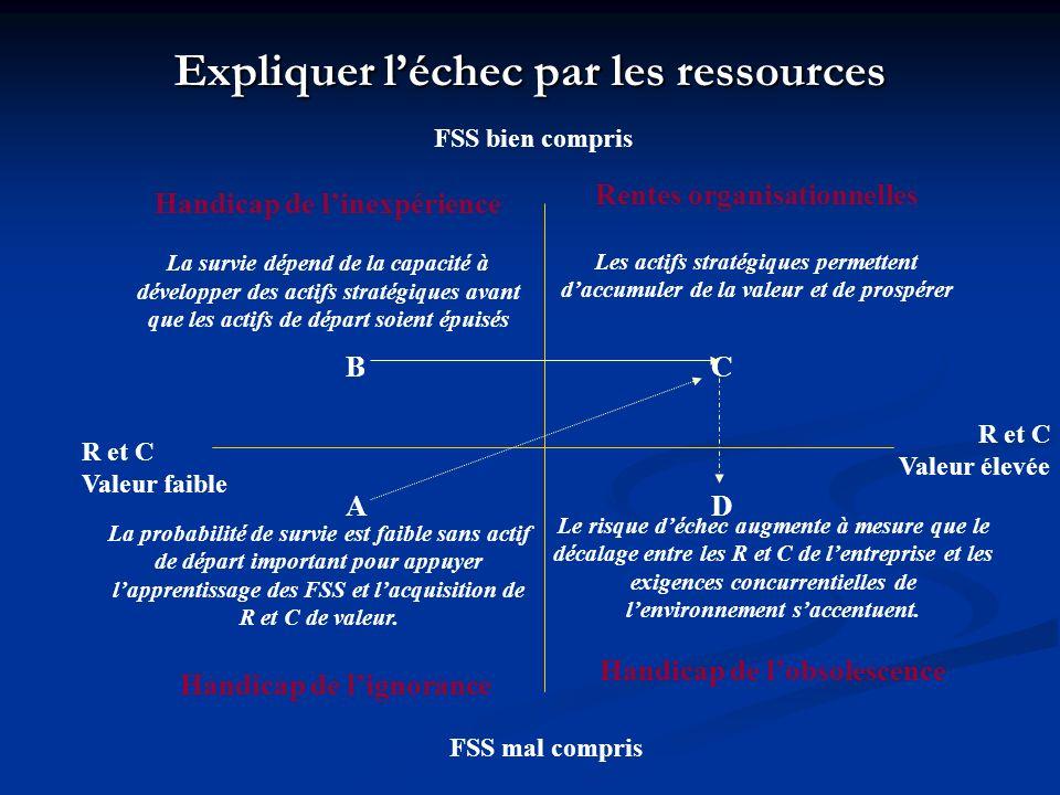 Expliquer l'échec par les ressources