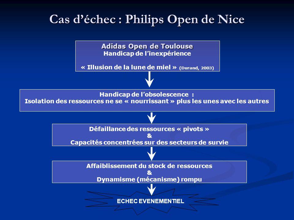 Cas d'échec : Philips Open de Nice