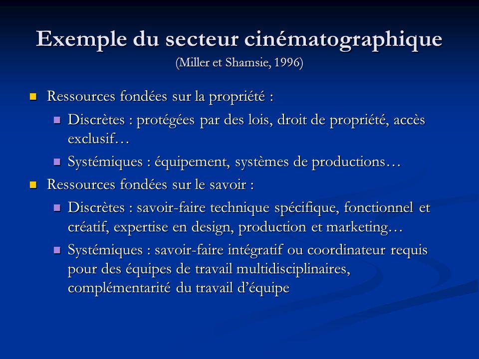 Exemple du secteur cinématographique (Miller et Shamsie, 1996)