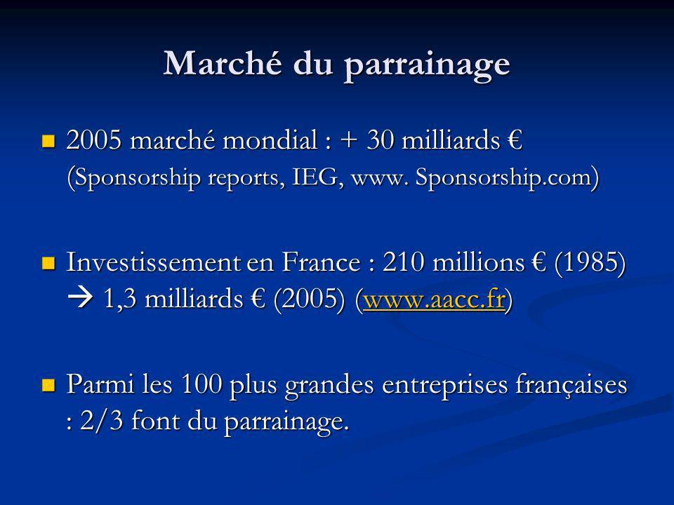 Marché du parrainage 2005 marché mondial : + 30 milliards € (Sponsorship reports, IEG, www. Sponsorship.com)