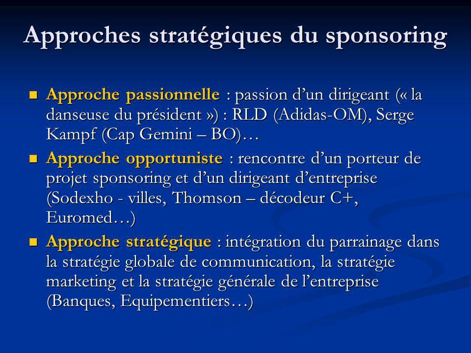 Approches stratégiques du sponsoring