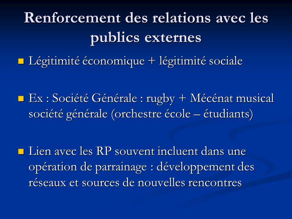Renforcement des relations avec les publics externes