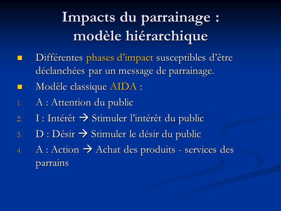Impacts du parrainage : modèle hiérarchique