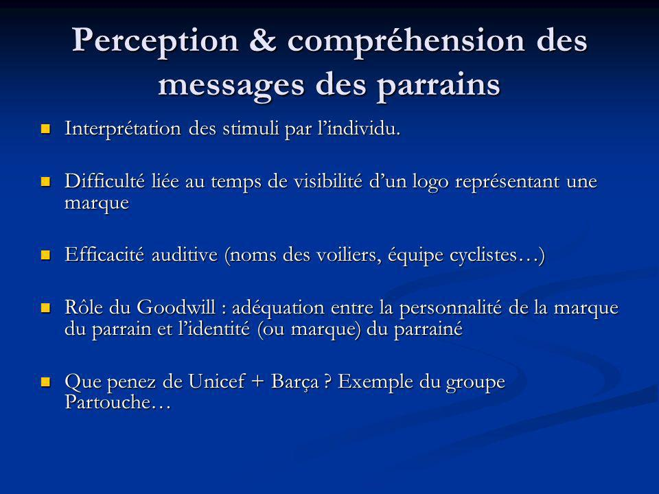 Perception & compréhension des messages des parrains
