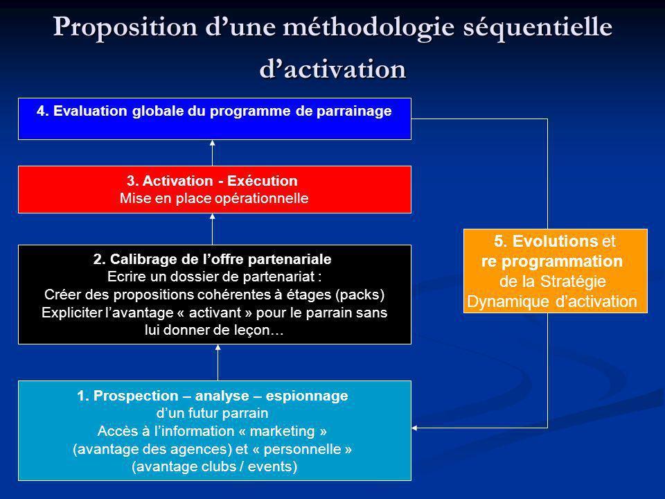 Proposition d'une méthodologie séquentielle d'activation