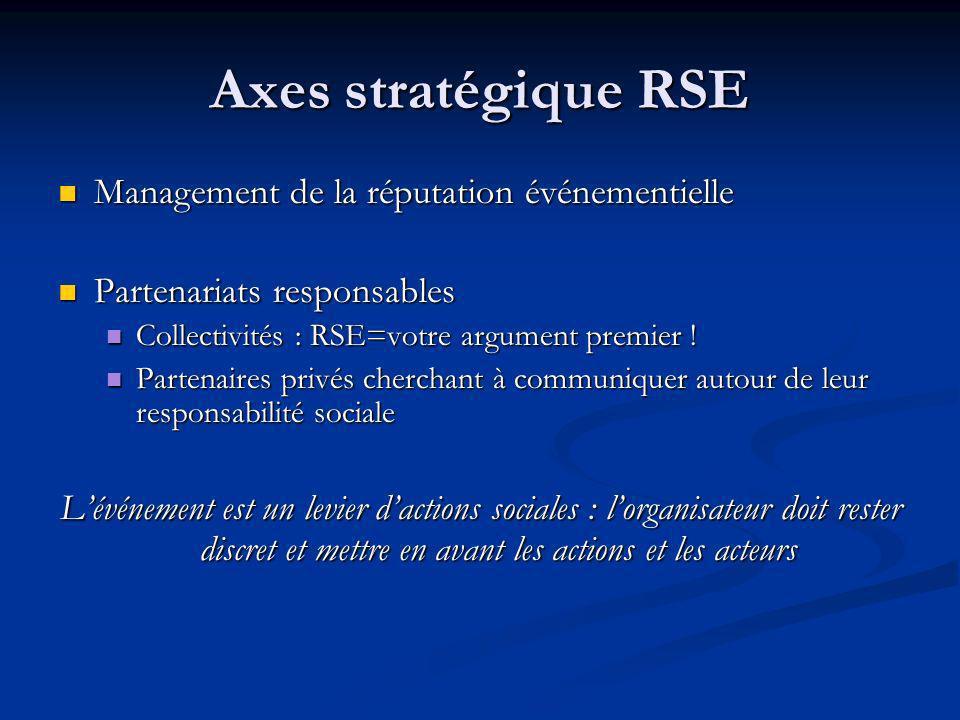 Axes stratégique RSE Management de la réputation événementielle