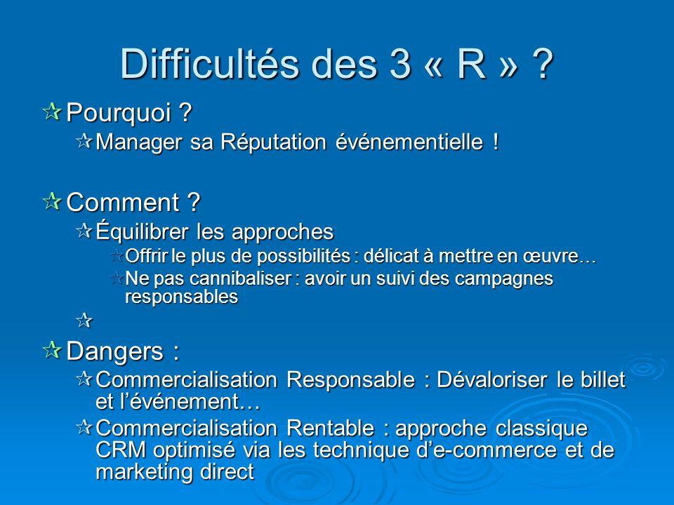 Difficultés des 3 « R » Pourquoi Comment Dangers :
