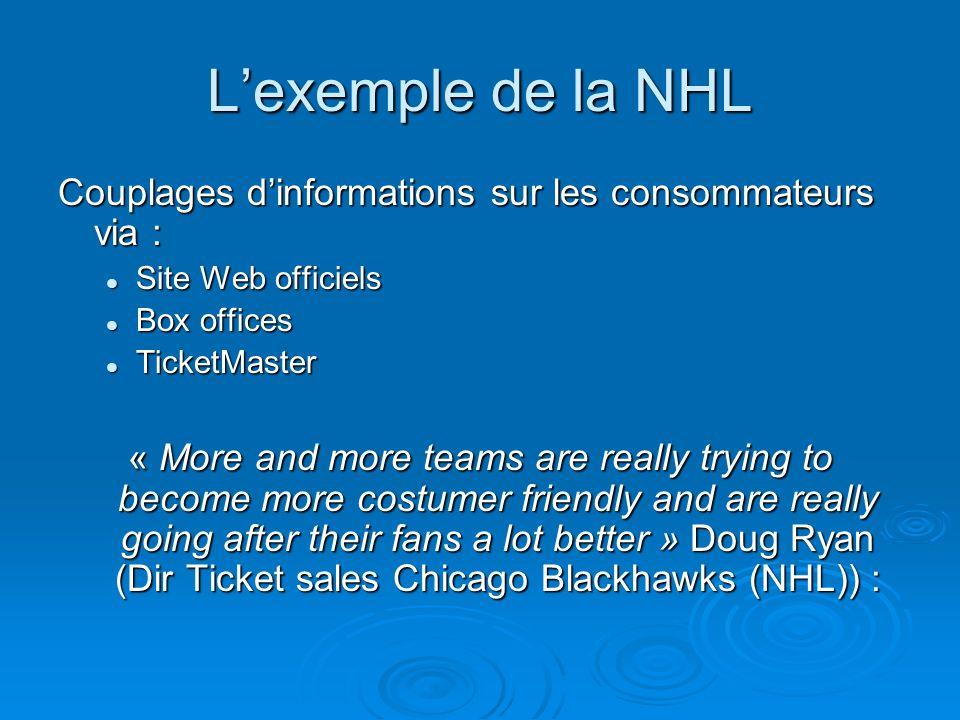 L'exemple de la NHLCouplages d'informations sur les consommateurs via : Site Web officiels. Box offices.