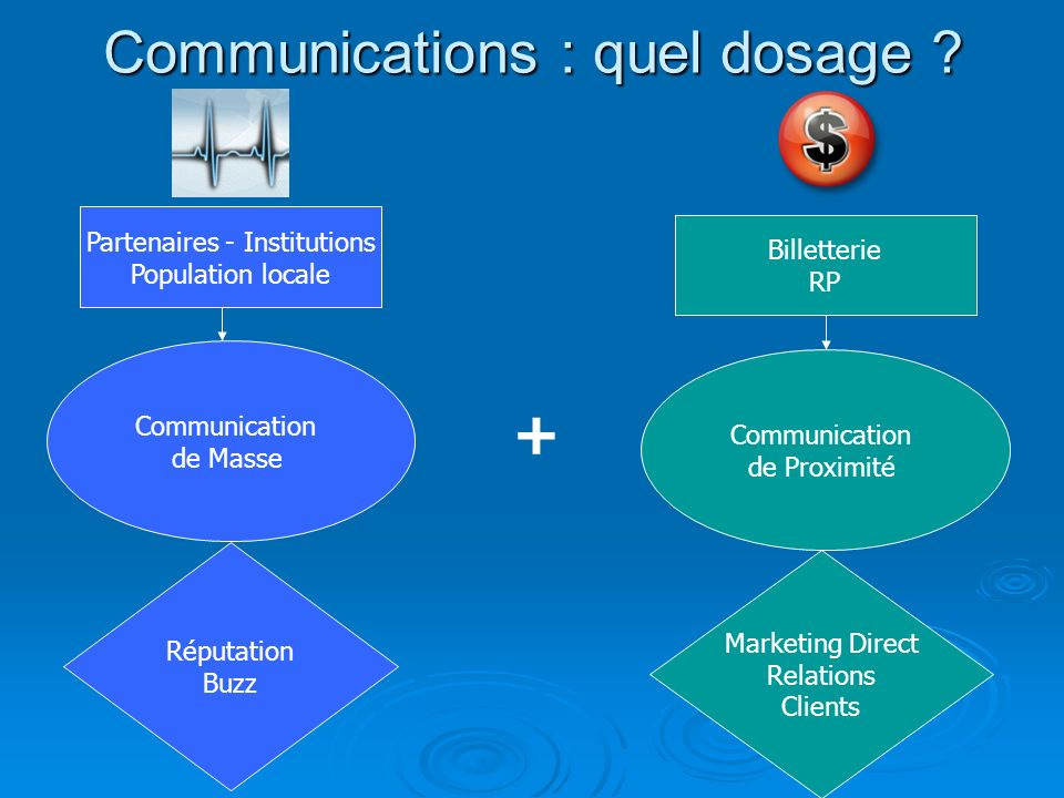 Communications : quel dosage