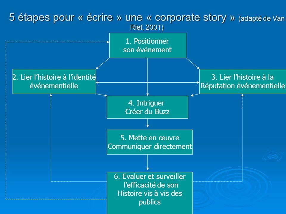 5 étapes pour « écrire » une « corporate story » (adapté de Van Riel, 2001)
