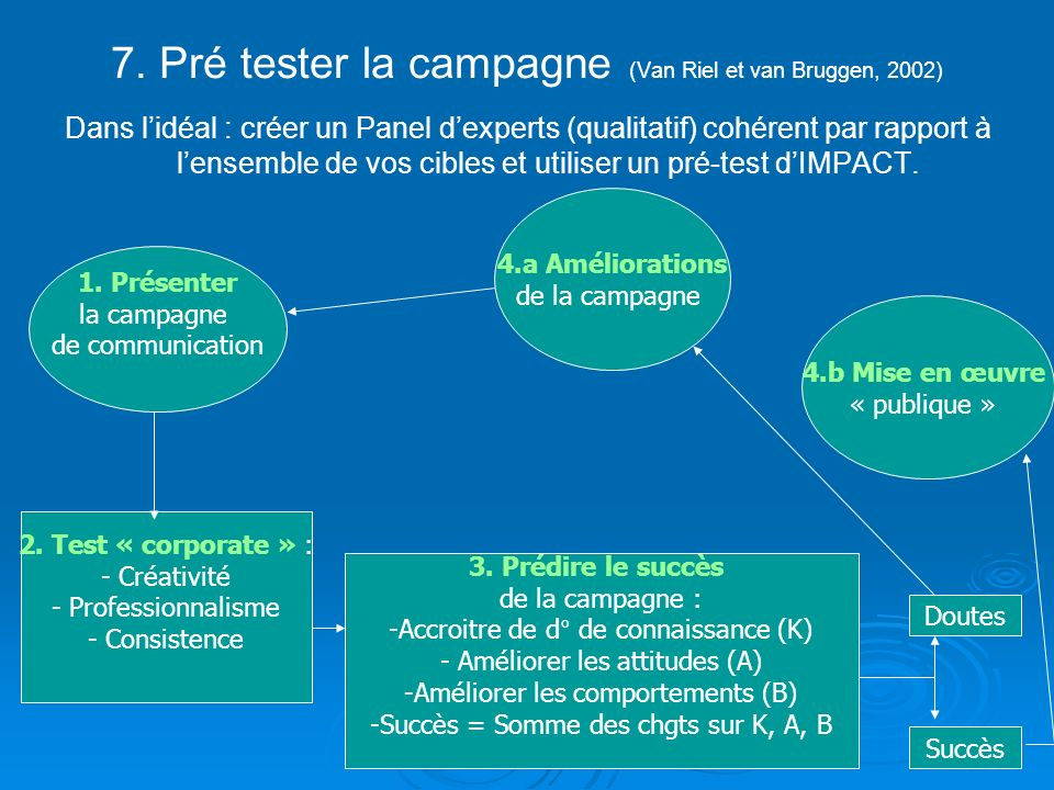 7. Pré tester la campagne (Van Riel et van Bruggen, 2002)