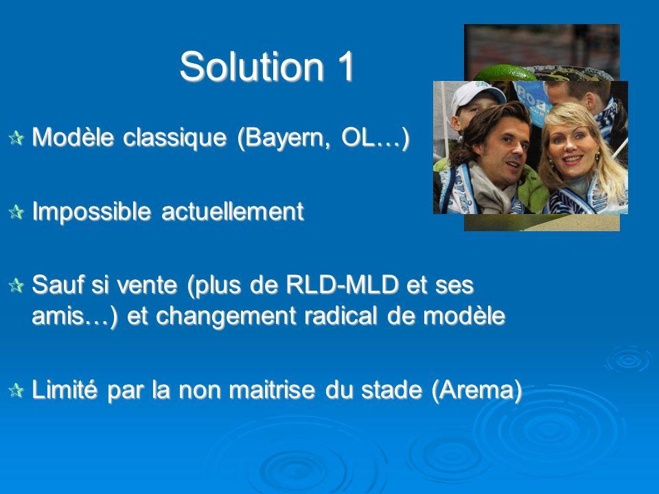 Solution 1 Modèle classique (Bayern, OL…) Impossible actuellement