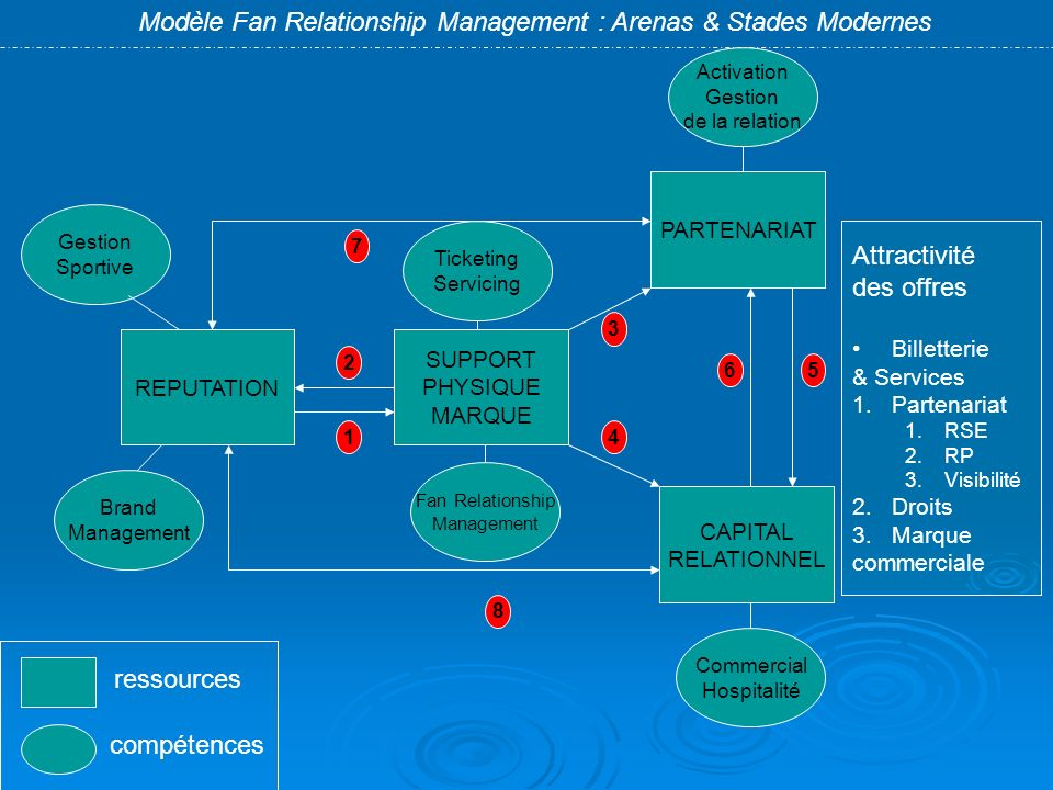 Modèle Fan Relationship Management : Arenas & Stades Modernes