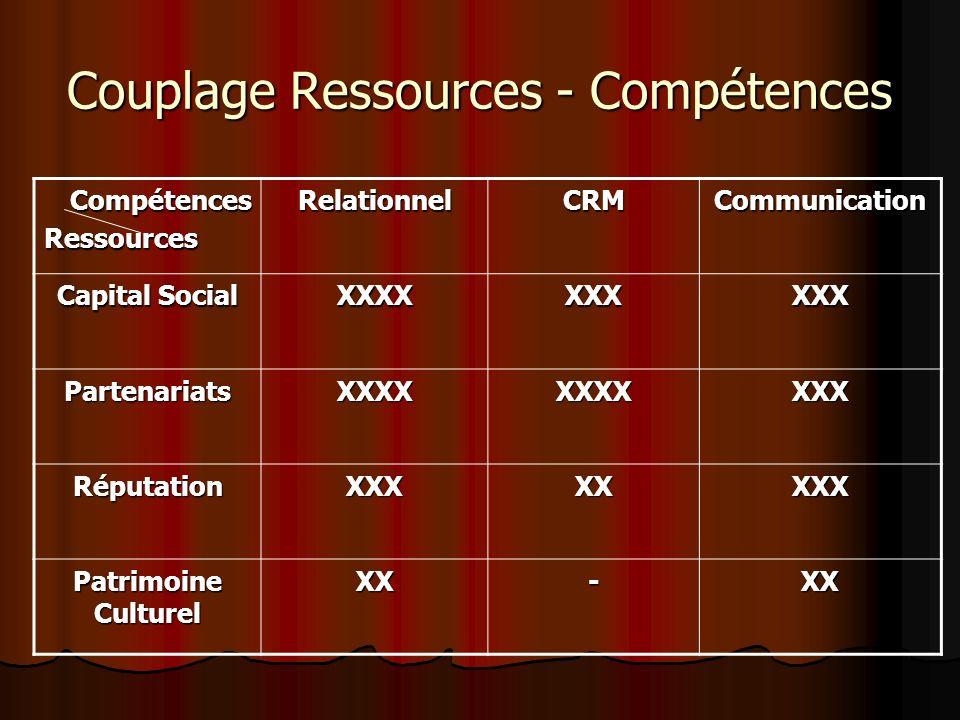 Couplage Ressources - Compétences