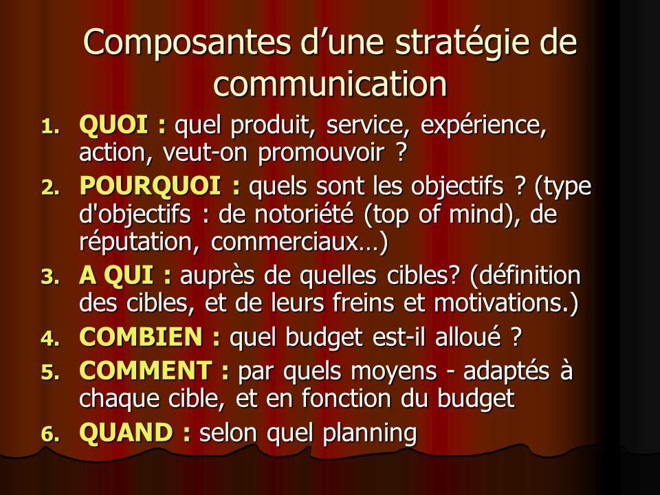 Composantes d'une stratégie de communication
