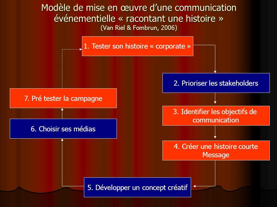 Modèle de mise en œuvre d'une communication événementielle « racontant une histoire » (Van Riel & Fombrun, 2006)