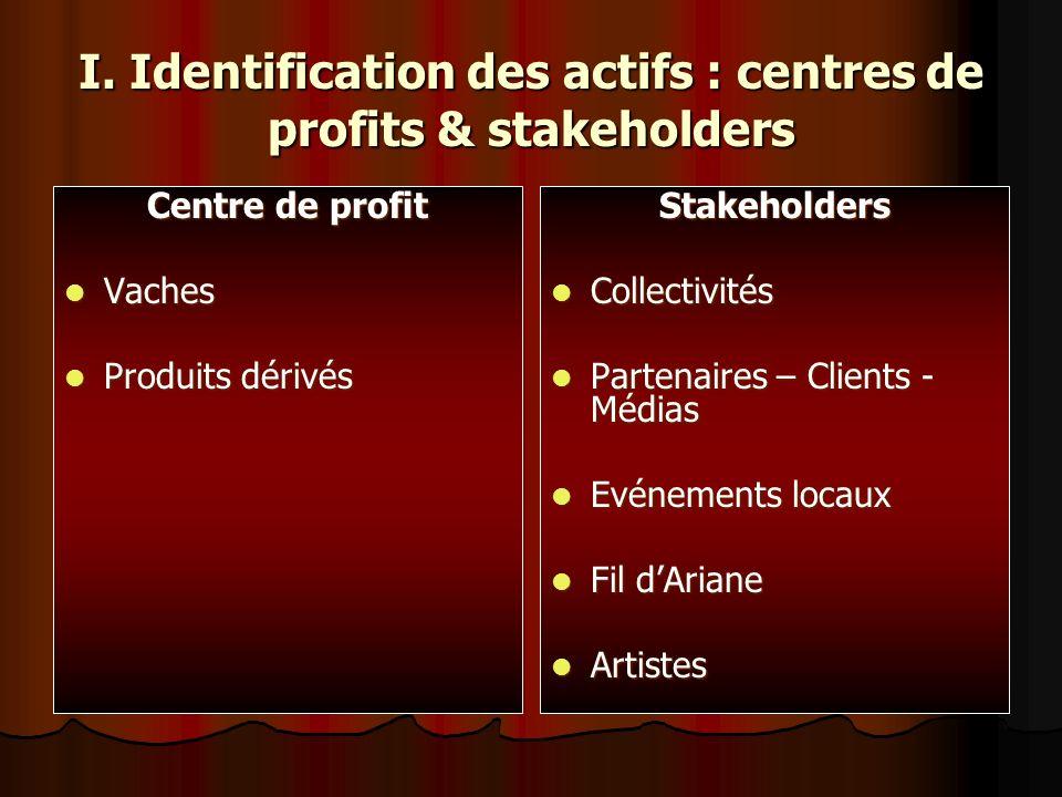 I. Identification des actifs : centres de profits & stakeholders