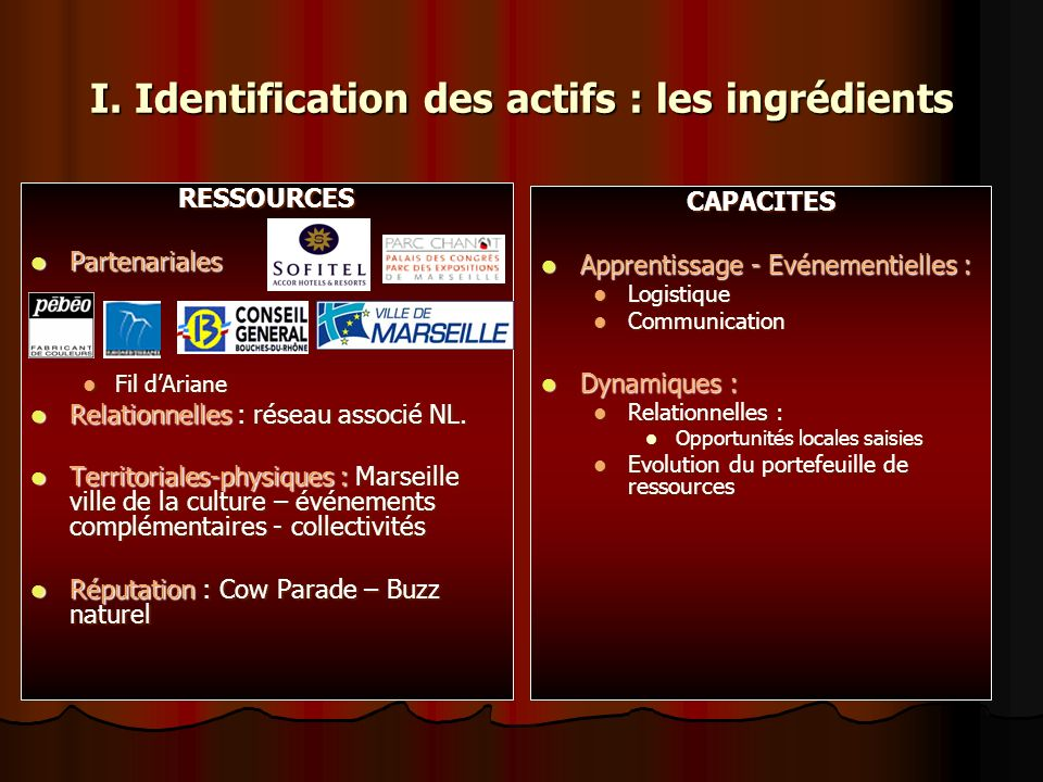 I. Identification des actifs : les ingrédients