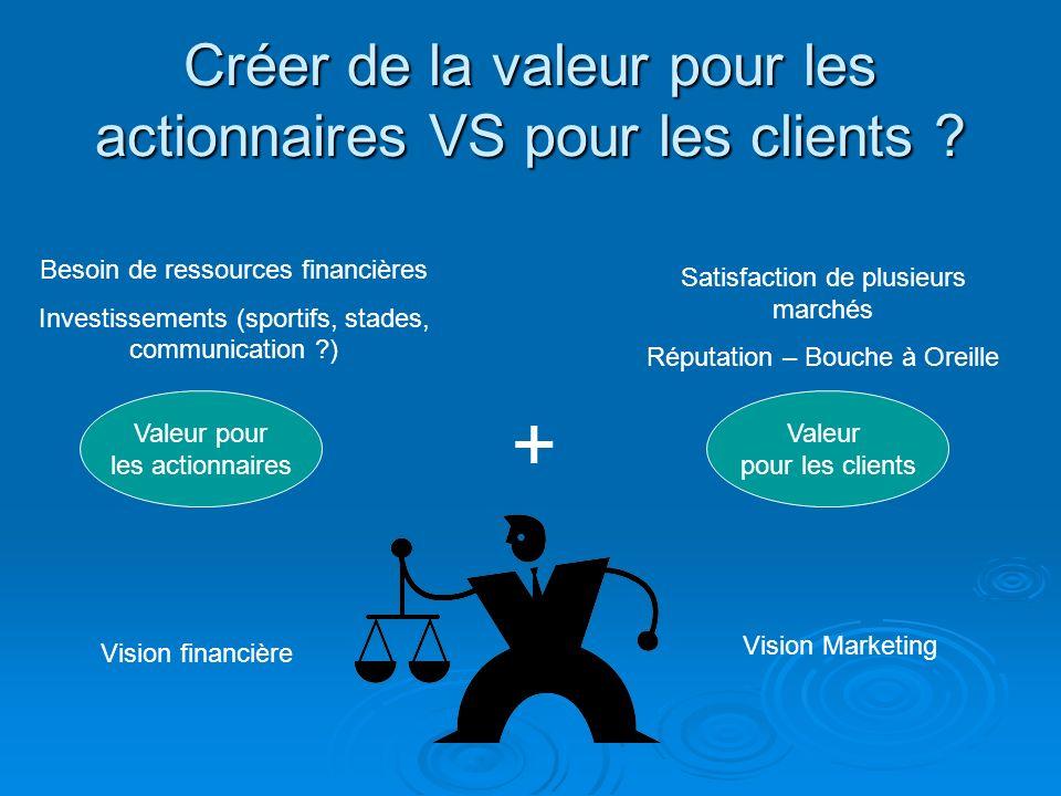 Créer de la valeur pour les actionnaires VS pour les clients
