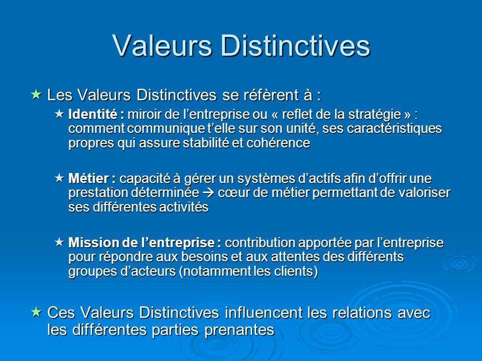 Valeurs Distinctives Les Valeurs Distinctives se réfèrent à :