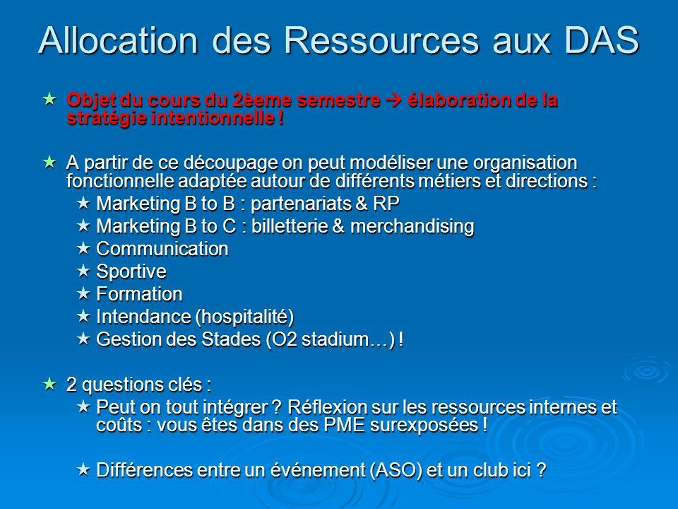 Allocation des Ressources aux DAS