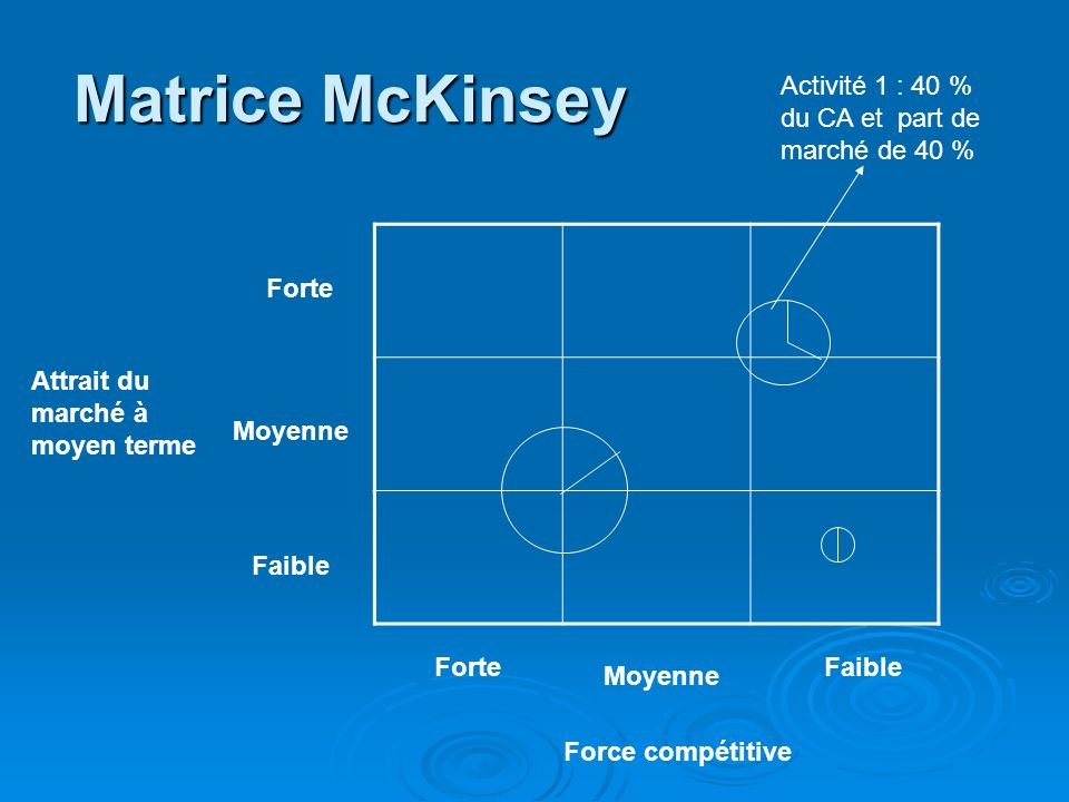 Matrice McKinsey Activité 1 : 40 % du CA et part de marché de 40 %