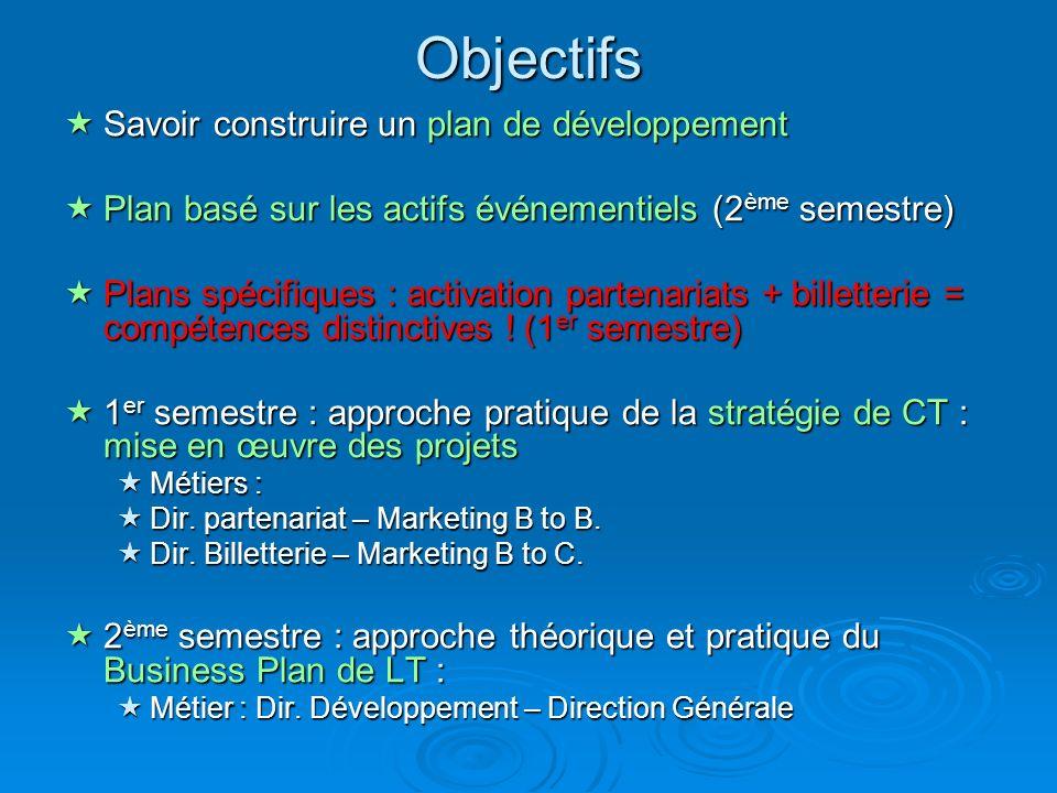Objectifs Savoir construire un plan de développement