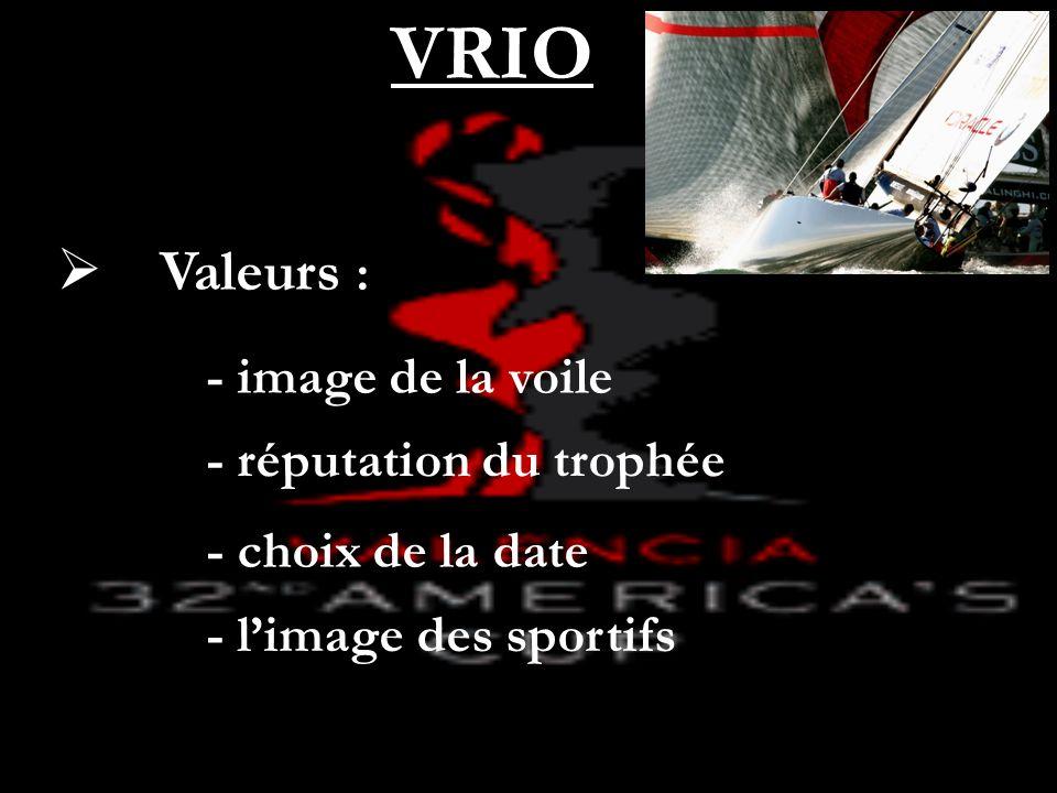 VRIO Valeurs : - image de la voile - réputation du trophée