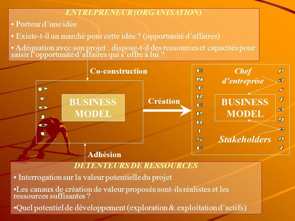 ENTREPRENEUR (ORGANISATION) DETENTEURS DE RESSOURCES