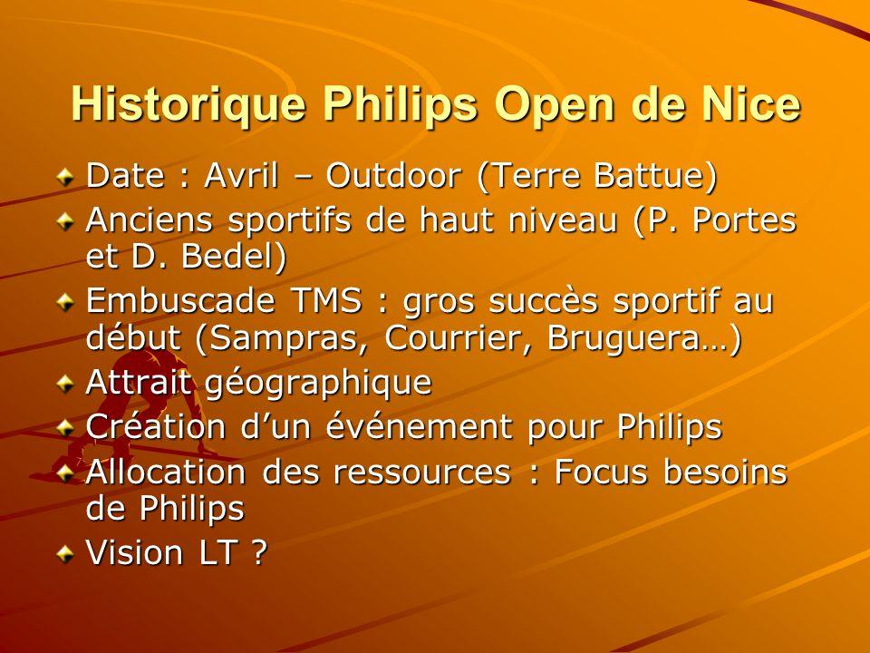 Historique Philips Open de Nice