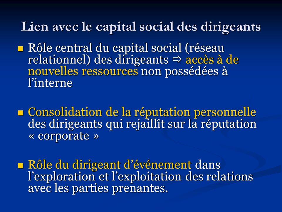 Lien avec le capital social des dirigeants