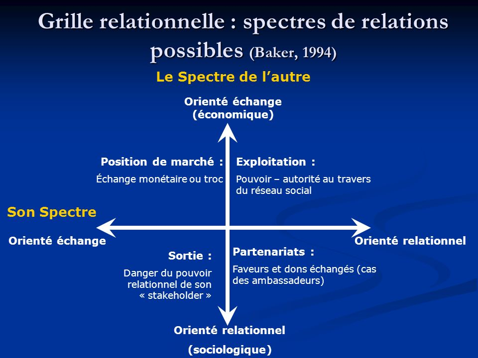Grille relationnelle : spectres de relations possibles (Baker, 1994)