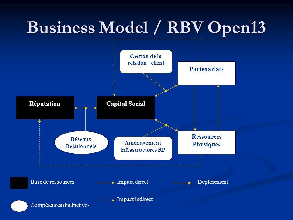 Business Model / RBV Open13