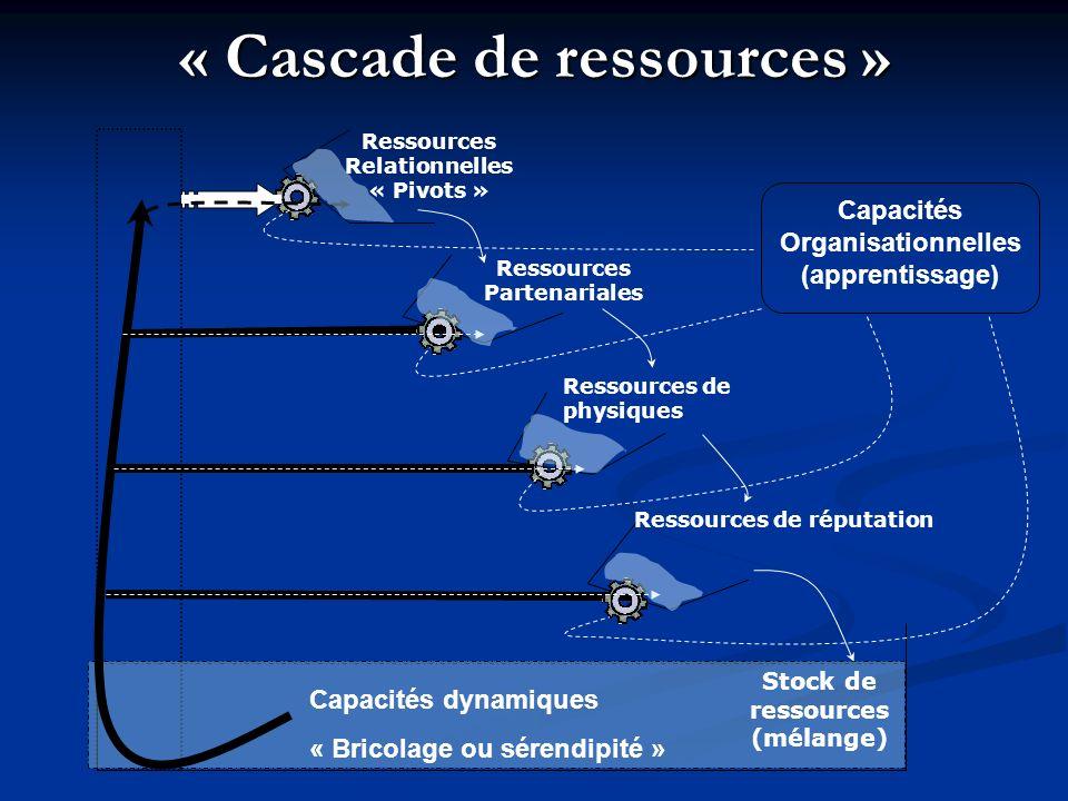« Cascade de ressources »