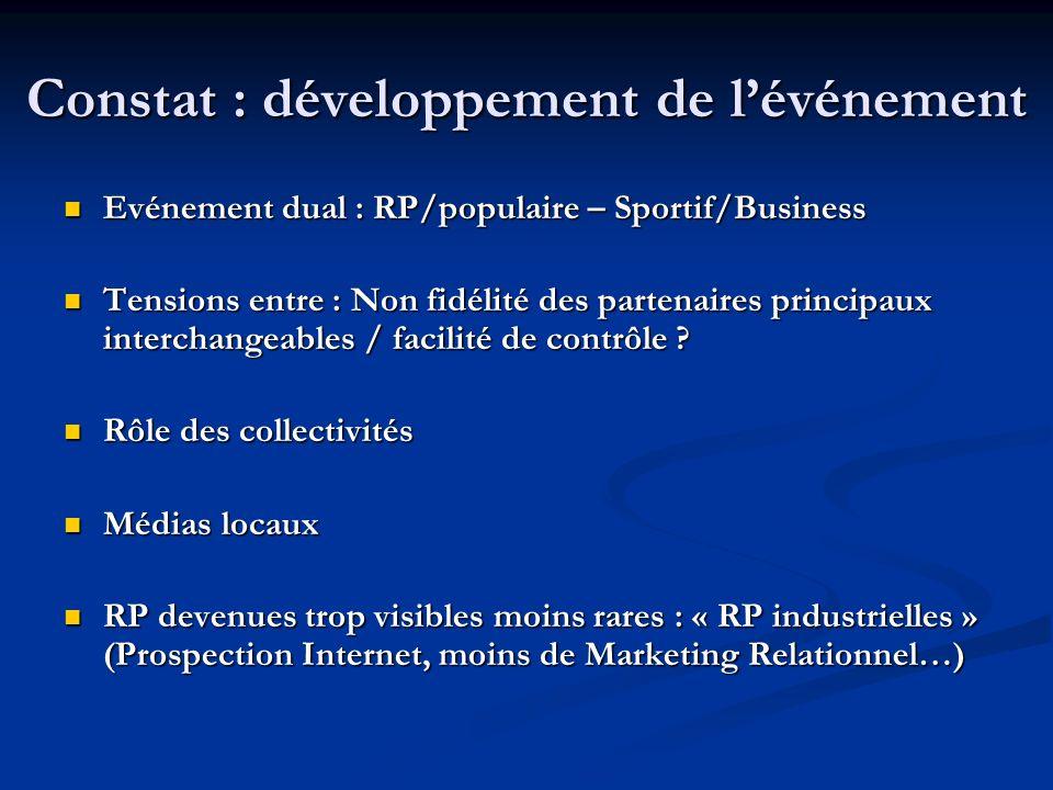 Constat : développement de l'événement